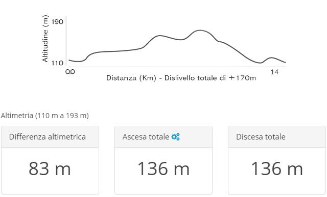 dati-altimetrici-14-km